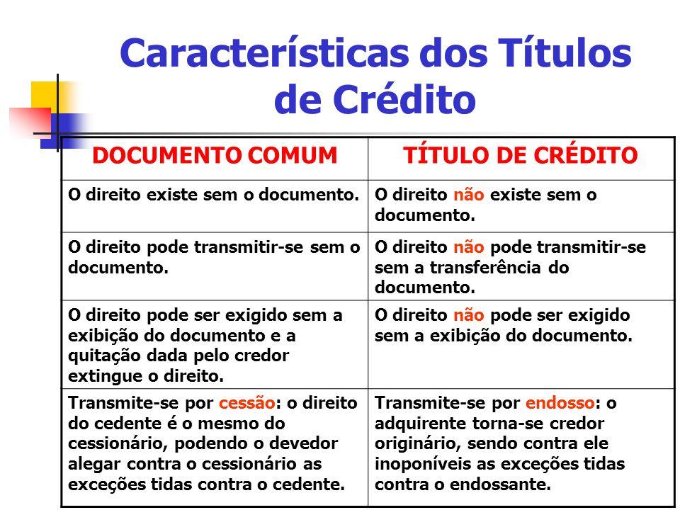 Características dos Títulos de Crédito DOCUMENTO COMUMTÍTULO DE CRÉDITO O direito existe sem o documento.O direito não existe sem o documento. O direi