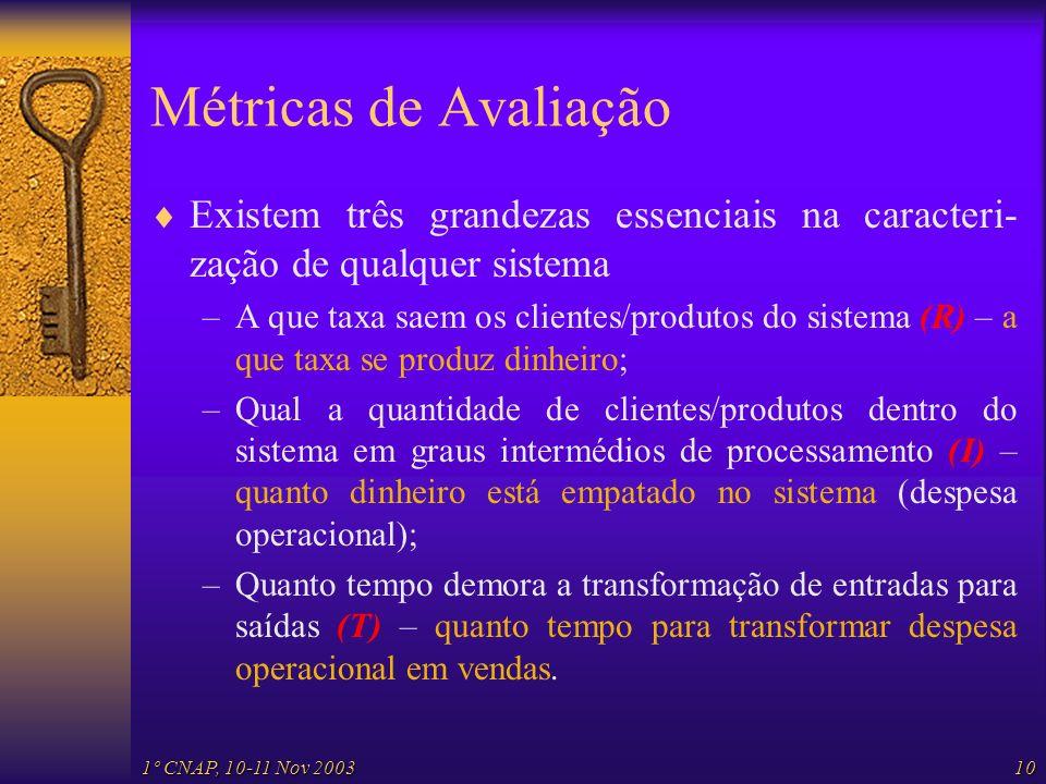 1º CNAP, 10-11 Nov 200310 Métricas de Avaliação Existem três grandezas essenciais na caracteri- zação de qualquer sistema –A que taxa saem os clientes