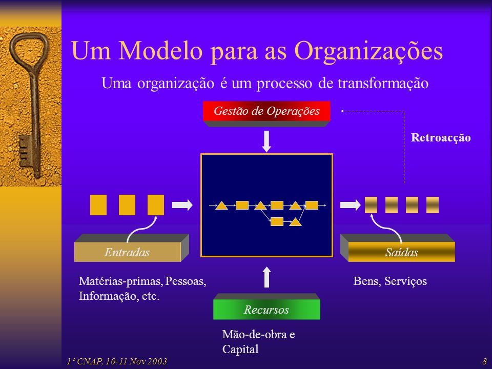 1º CNAP, 10-11 Nov 20038 Um Modelo para as Organizações Entradas Uma organização é um processo de transformação Saídas Matérias-primas, Pessoas, Infor