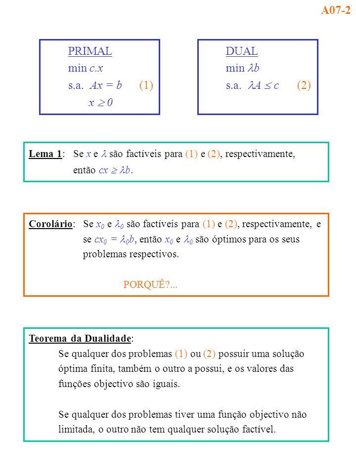 Lema 1:Se x e são factíveis para (1) e (2), respectivamente, então cx b. PRIMAL min c.x s.a. Ax = b(1) x 0 DUAL min b s.a. A c(2) Corolário:Se x 0 e 0