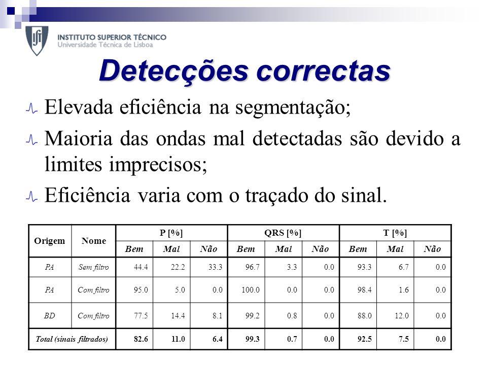 Detecções correctas Elevada eficiência na segmentação; Maioria das ondas mal detectadas são devido a limites imprecisos; Eficiência varia com o traçad