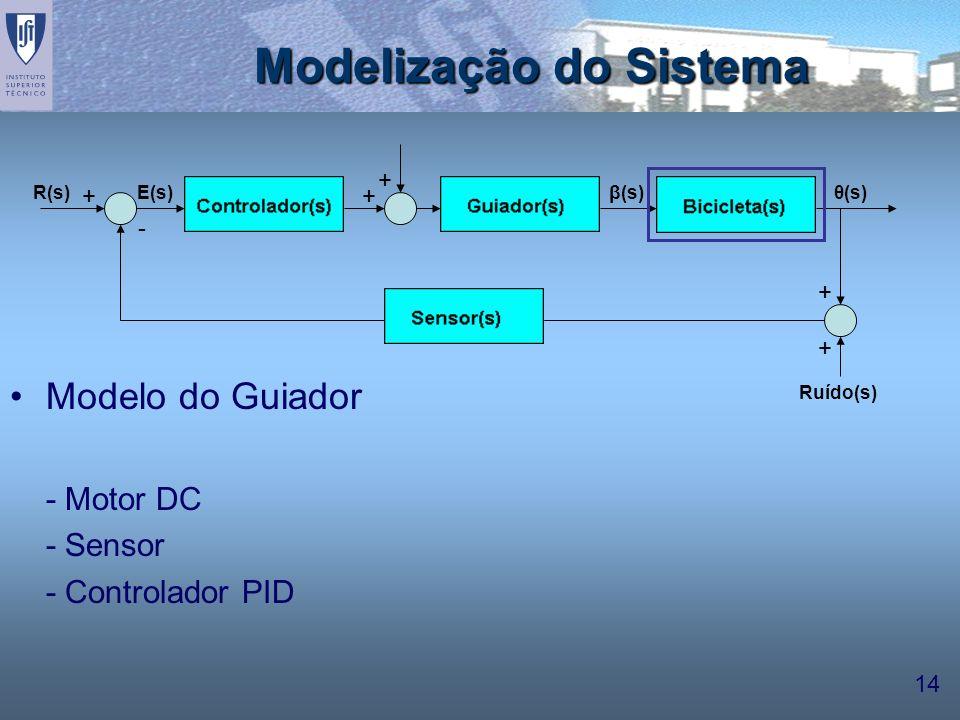 14 Modelização do Sistema Modelo do Guiador - Motor DC - Sensor - Controlador PID ++ + + + - β(s)E(s)θ(s) Ruído(s) R(s)