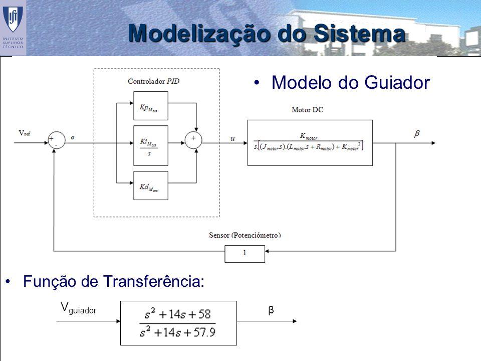15 Modelização do Sistema Função de Transferência: Modelo do Guiador V guiador β