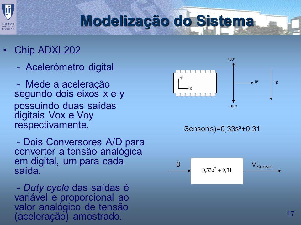 17 Modelização do Sistema Chip ADXL202 - Acelerómetro digital - Mede a aceleração segundo dois eixos x e y possuindo duas saídas digitais Vox e Voy re
