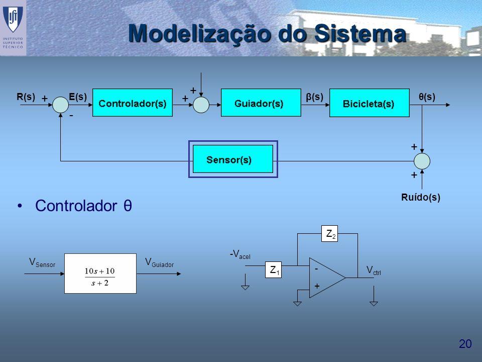 20 Modelização do Sistema Controlador θ ++ + + + - β(s)E(s)θ(s) Ruído(s) R(s) - + Z1Z1 Z2Z2 -V acel V ctrl V Sensor V Guiador