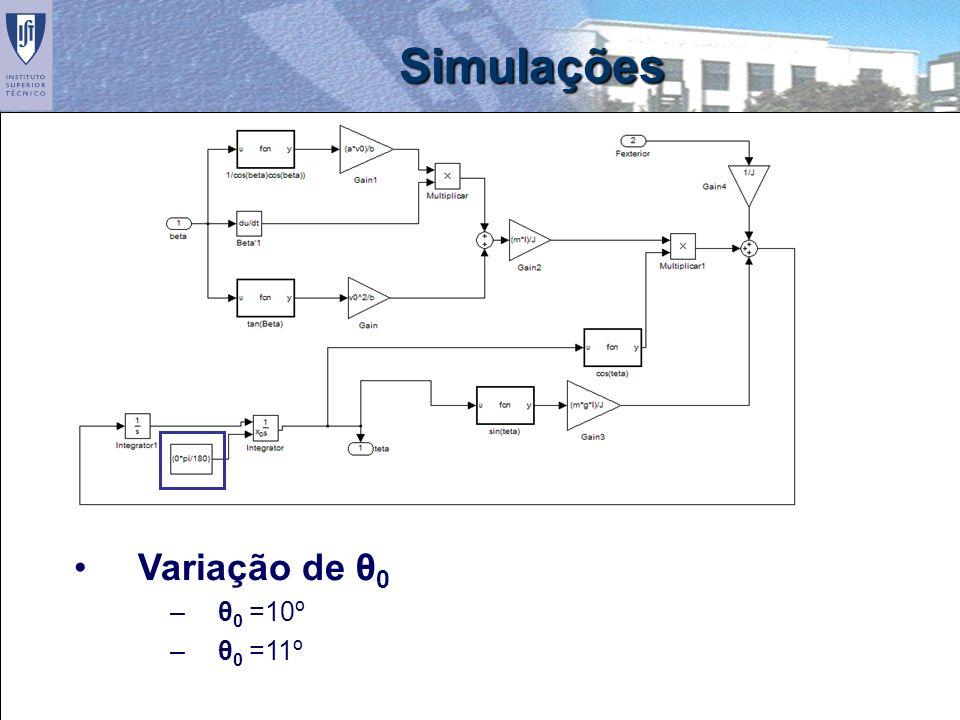 24 Simulações Variação de θ 0 –θ 0 =10º –θ 0 =11º