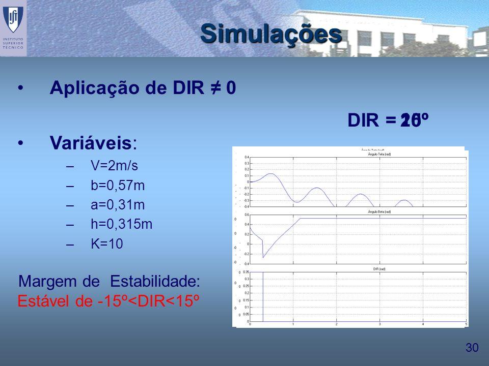 30 Variáveis: –V=2m/s –b=0,57m –a=0,31m –h=0,315m –K=10 10º Simulações DIR = Margem de Estabilidade: Estável de -15º<DIR<15º Aplicação de DIR 0 15º20º