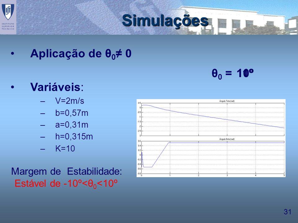 31 10º11º Variáveis: –V=2m/s –b=0,57m –a=0,31m –h=0,315m –K=10 Simulações θ 0 = Margem de Estabilidade: Estável de -10º<θ 0 <10º Aplicação de θ 0 0