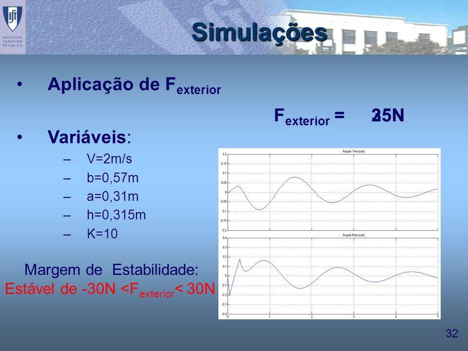 32 25N35N Variáveis: –V=2m/s –b=0,57m –a=0,31m –h=0,315m –K=10 Simulações F exterior = Margem de Estabilidade: Estável de -30N <F exterior < 30N Aplic
