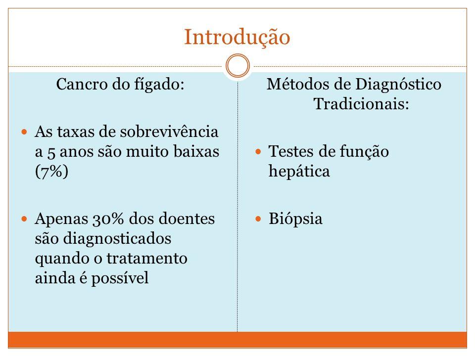 Introdução Cancro do fígado: As taxas de sobrevivência a 5 anos são muito baixas (7%) Apenas 30% dos doentes são diagnosticados quando o tratamento ainda é possível Métodos de Diagnóstico Tradicionais: Testes de função hepática Biópsia