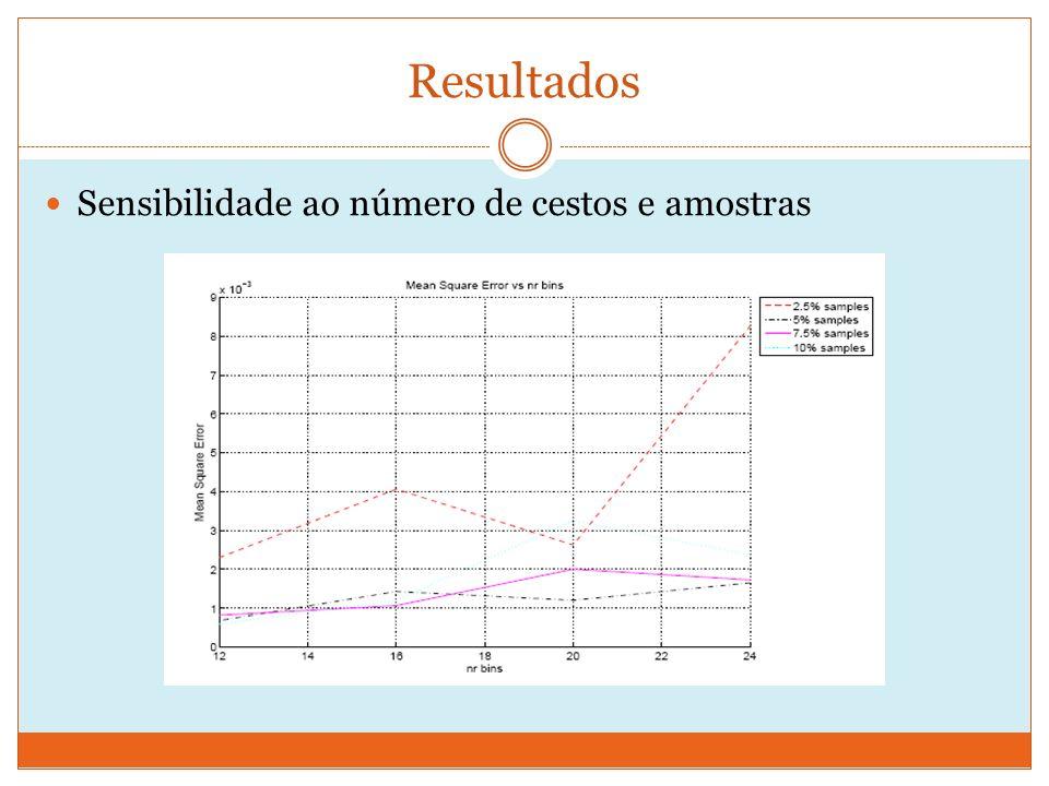 Resultados Sensibilidade ao número de cestos e amostras
