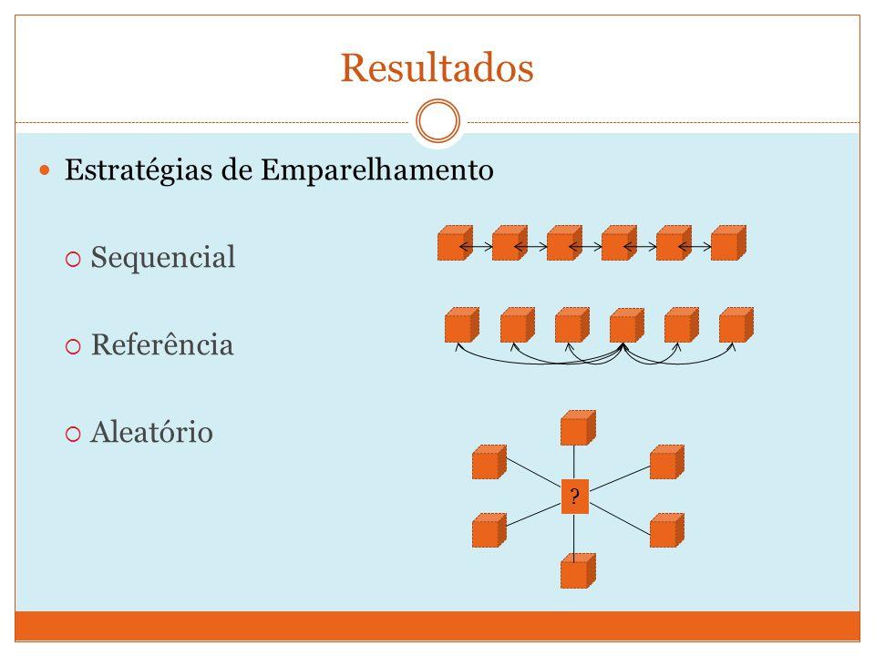Resultados Estratégias de Emparelhamento Sequencial Referência Aleatório