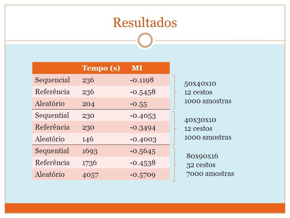 Resultados Tempo (s) MI Sequencial236-0.1198 Referência236-0.5458 Aleatório204-0.55 Sequential230-0.4053 Referência230-0.3494 Aleatório146-0.4003 Sequential1693-0.5645 Referência1736-0.4538 Aleatório4057-0.5709 50x40x10 12 cestos 1000 amostras 40x30x10 12 cestos 1000 amostras 80x90x16 32 cestos 7000 amostras