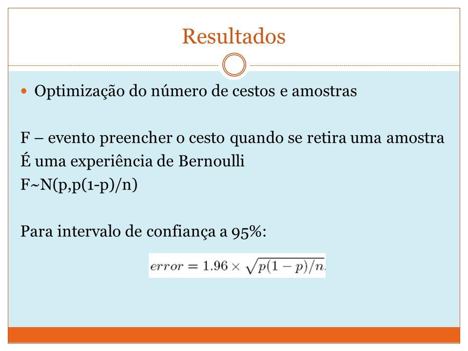 Resultados Optimização do número de cestos e amostras F – evento preencher o cesto quando se retira uma amostra É uma experiência de Bernoulli F~N(p,p(1-p)/n) Para intervalo de confiança a 95%: