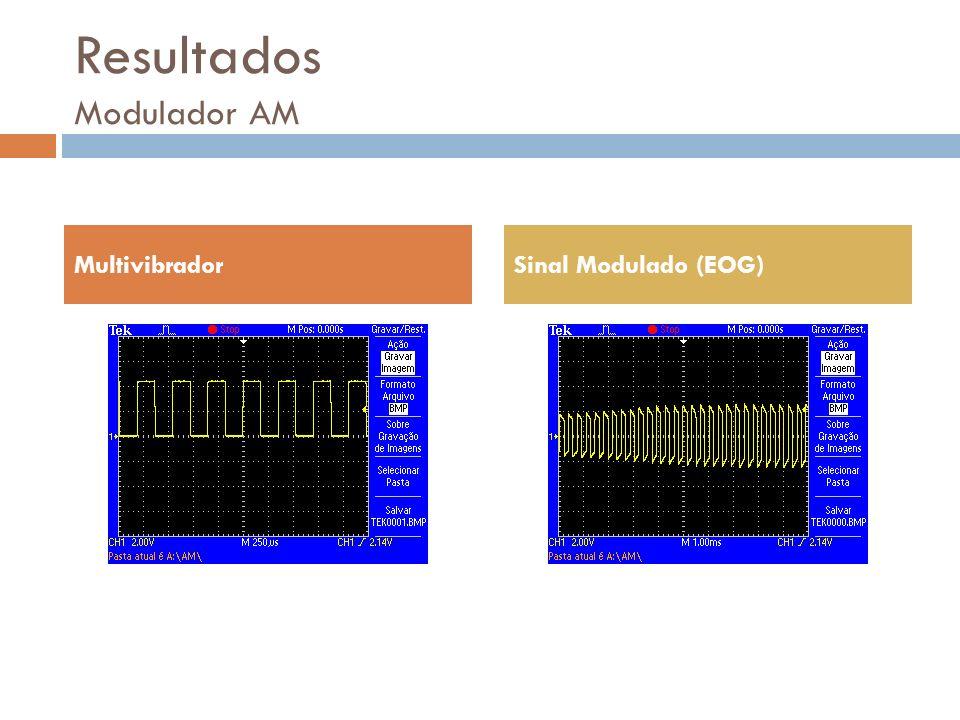 Resultados Modulador AM MultivibradorSinal Modulado (EOG)