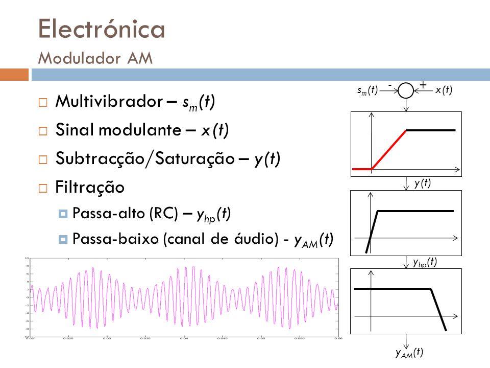 Electrónica Modulador AM Multivibrador – s m (t) Sinal modulante – x(t) Subtracção/Saturação – y(t) Filtração Passa-alto (RC) – y hp (t) Passa-baixo (