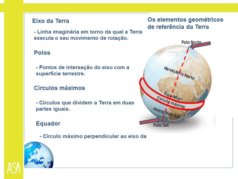 Eixo da Terra - Linha imaginária em torno da qual a Terra executa o seu movimento de rotação. Polos - Pontos de interseção do eixo com a superfície te
