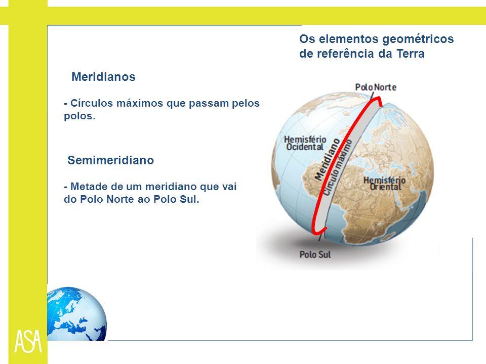 Meridianos - Círculos máximos que passam pelos polos. Semimeridiano - Metade de um meridiano que vai do Polo Norte ao Polo Sul. Os elementos geométric