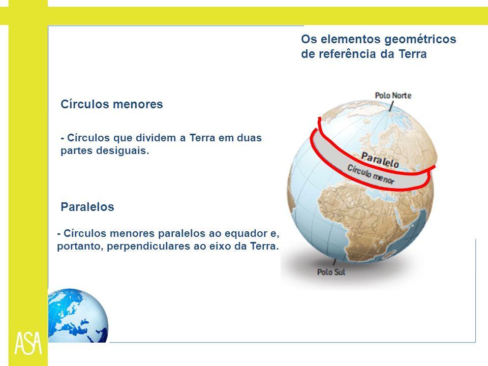 Círculos menores - Círculos que dividem a Terra em duas partes desiguais. Paralelos - Círculos menores paralelos ao equador e, portanto, perpendicular