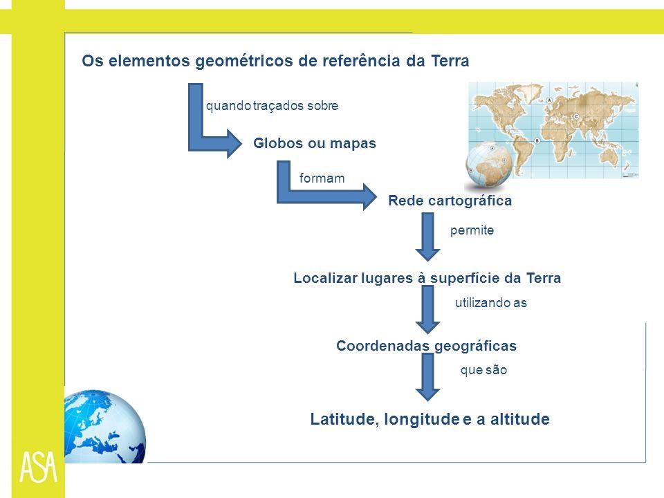 Os elementos geométricos de referência da Terra quando traçados sobre Globos ou mapas formam Rede cartográfica Localizar lugares à superfície da Terra