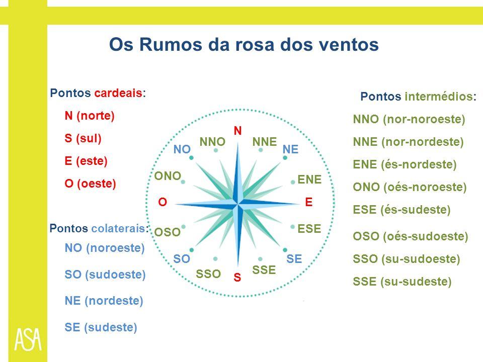Os Rumos da rosa dos ventos Pontos cardeais: Pontos colaterais: Pontos intermédios: N (norte) S (sul) E (este) O (oeste) N S EO NO (noroeste) SO (sudoeste) NE (nordeste) SE (sudeste) NO SO NE SE NNO (nor-noroeste) NNONNE (nor-nordeste)NNE ENE (és-nordeste) ENE ONO (oés-noroeste) ONO SSO (su-sudoeste) SSO SSE (su-sudeste) SSE ESE (és-sudeste) ESE OSO (oés-sudoeste) OSO