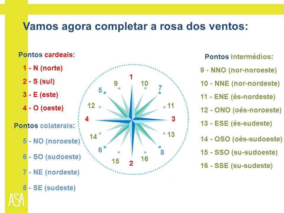 Vamos agora completar a rosa dos ventos: Pontos cardeais: Pontos colaterais: Pontos intermédios: 1 - N (norte) 2 - S (sul) 3 - E (este) 4 - O (oeste) 1 2 34 5 - NO (noroeste) 6 - SO (sudoeste) 7 - NE (nordeste) 8 - SE (sudeste) 5 6 7 8 9 - NNO (nor-noroeste) 910 - NNE (nor-nordeste)10 11 - ENE (és-nordeste) 11 12 - ONO (oés-noroeste) 12 15 - SSO (su-sudoeste) 15 16 - SSE (su-sudeste) 16 13 - ESE (és-sudeste) 13 14 - OSO (oés-sudoeste) 14