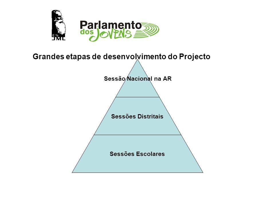 Sessão Nacional na AR Sessões Distritais Sessões Escolares Grandes etapas de desenvolvimento do Projecto