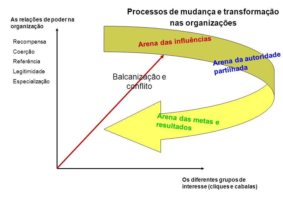 As relações de poder na organização Os diferentes grupos de interesse (cliques e cabalas) Balcanização e conflito Arena das influências Arena da autor