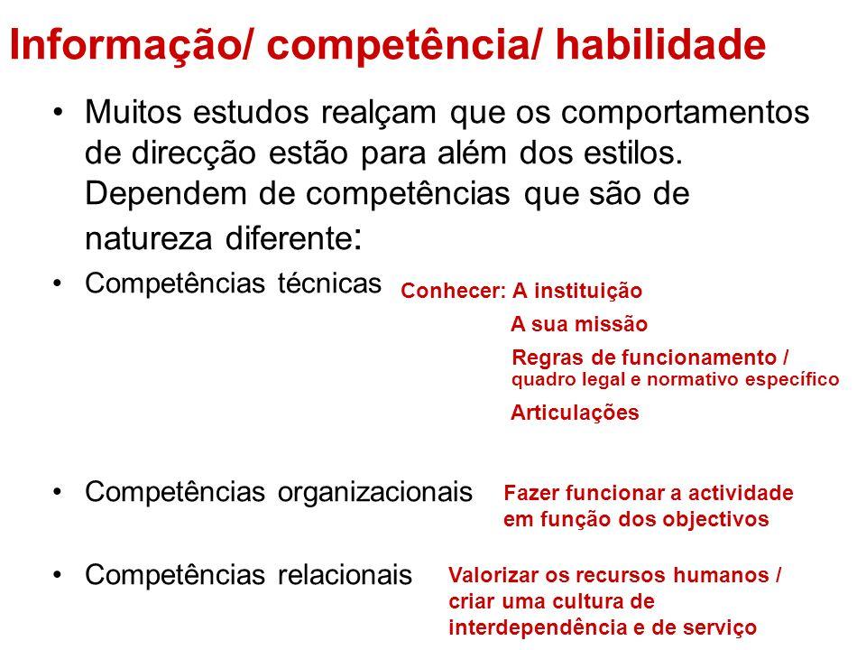 Informação/ competência/ habilidade Muitos estudos realçam que os comportamentos de direcção estão para além dos estilos. Dependem de competências que