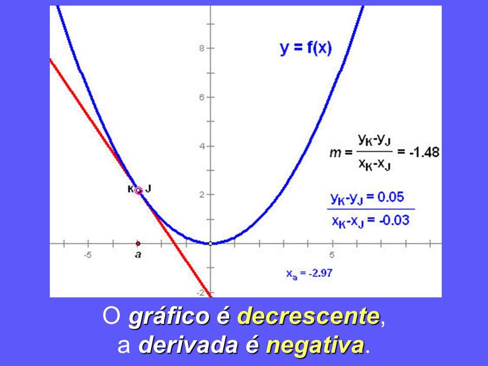 gráfico é decrescente O gráfico é decrescente, derivada é negativa a derivada é negativa.