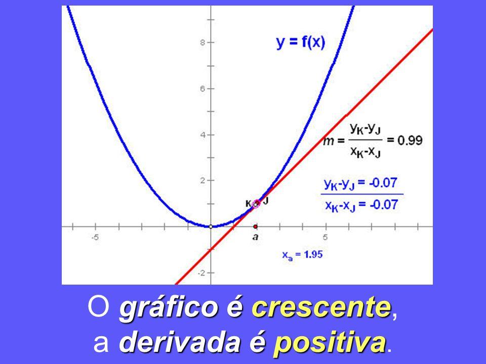 gráfico é crescente O gráfico é crescente, derivada é positiva a derivada é positiva.