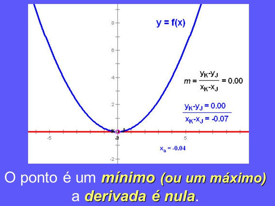 mínimo (ou um máximo) O ponto é um mínimo (ou um máximo) derivada é nula a derivada é nula.