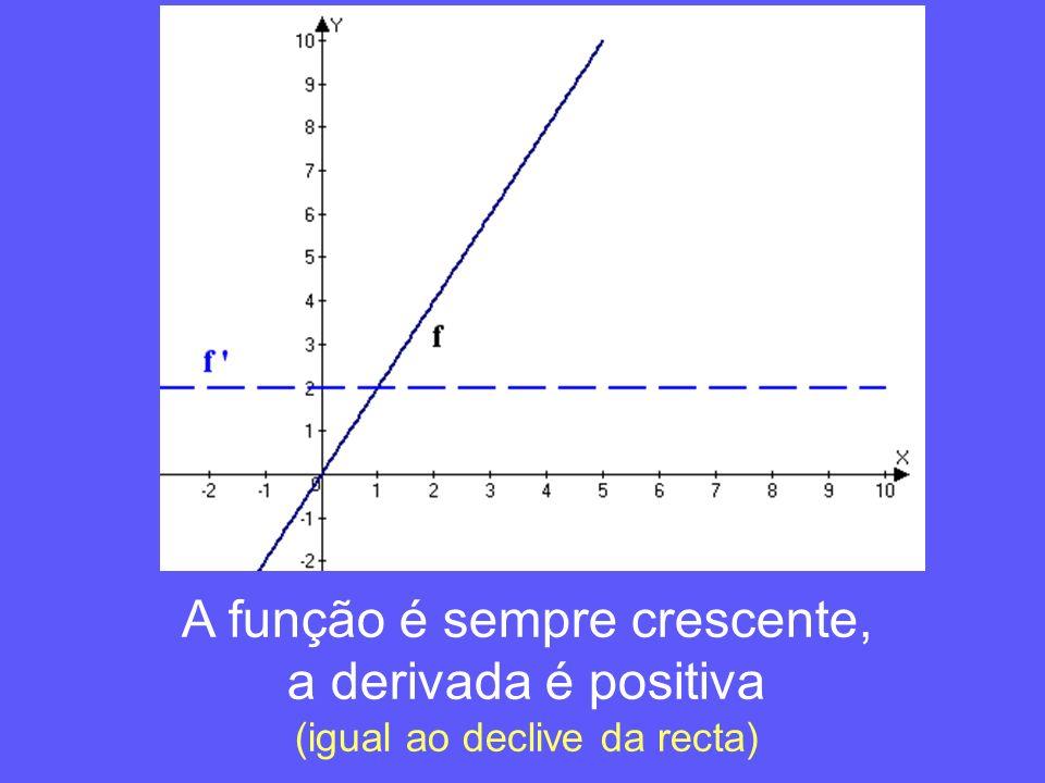 A função é sempre crescente, a derivada é positiva (igual ao declive da recta)