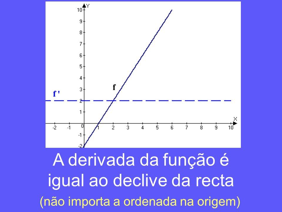 A derivada da função é igual ao declive da recta (não importa a ordenada na origem)