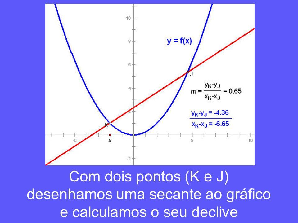 Com dois pontos (K e J) desenhamos uma secante ao gráfico e calculamos o seu declive