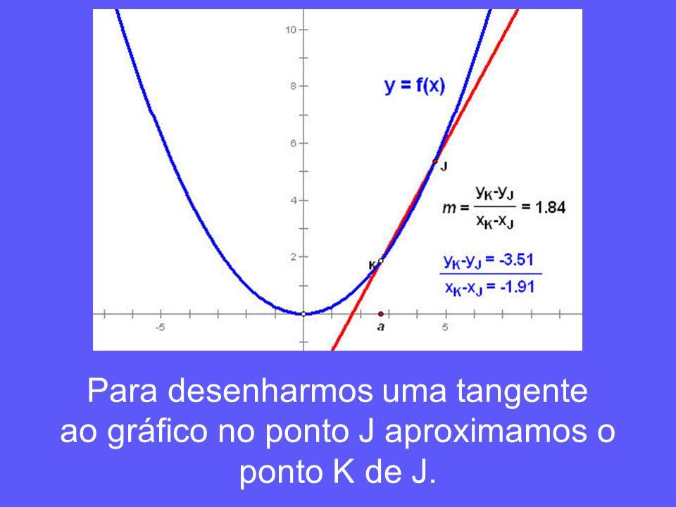 Para desenharmos uma tangente ao gráfico no ponto J aproximamos o ponto K de J.