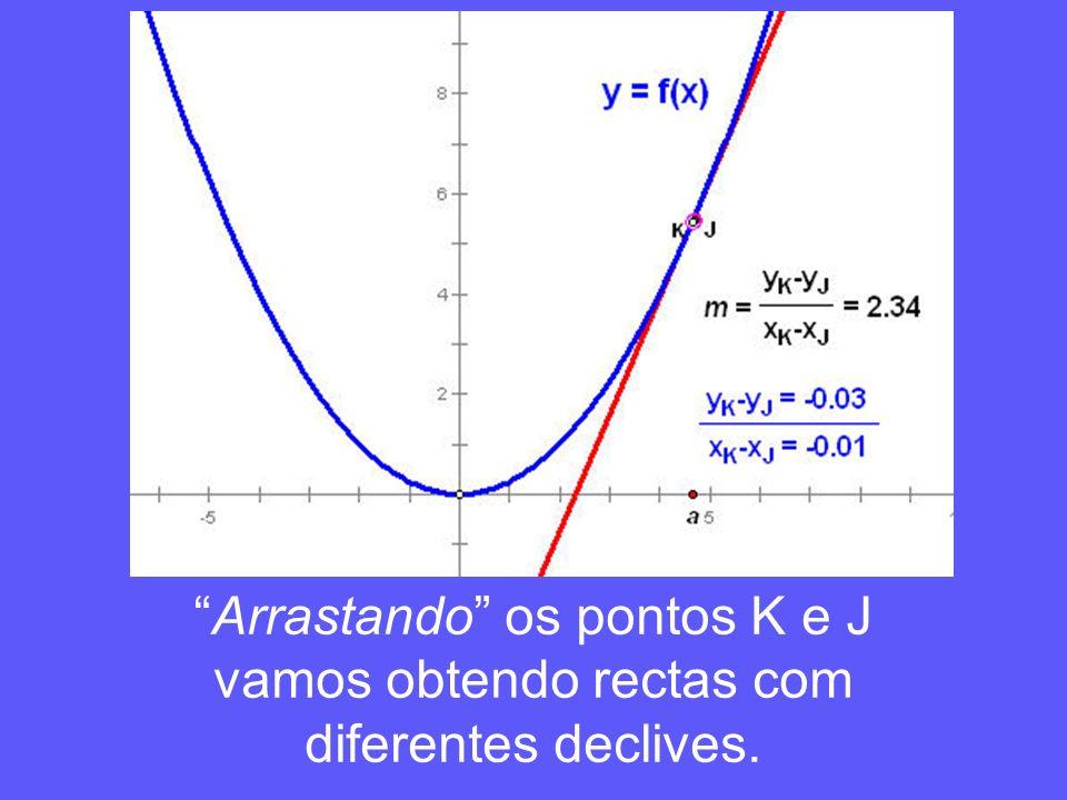 Arrastando os pontos K e J vamos obtendo rectas com diferentes declives.