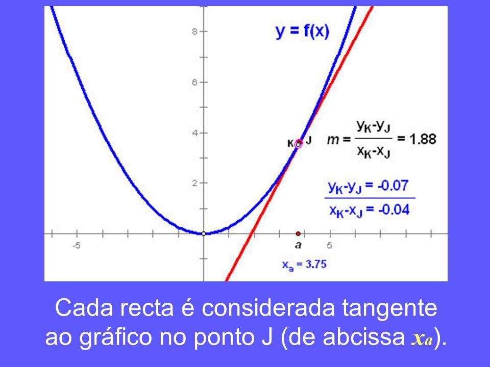 Cada recta é considerada tangente ao gráfico no ponto J (de abcissa x a ).