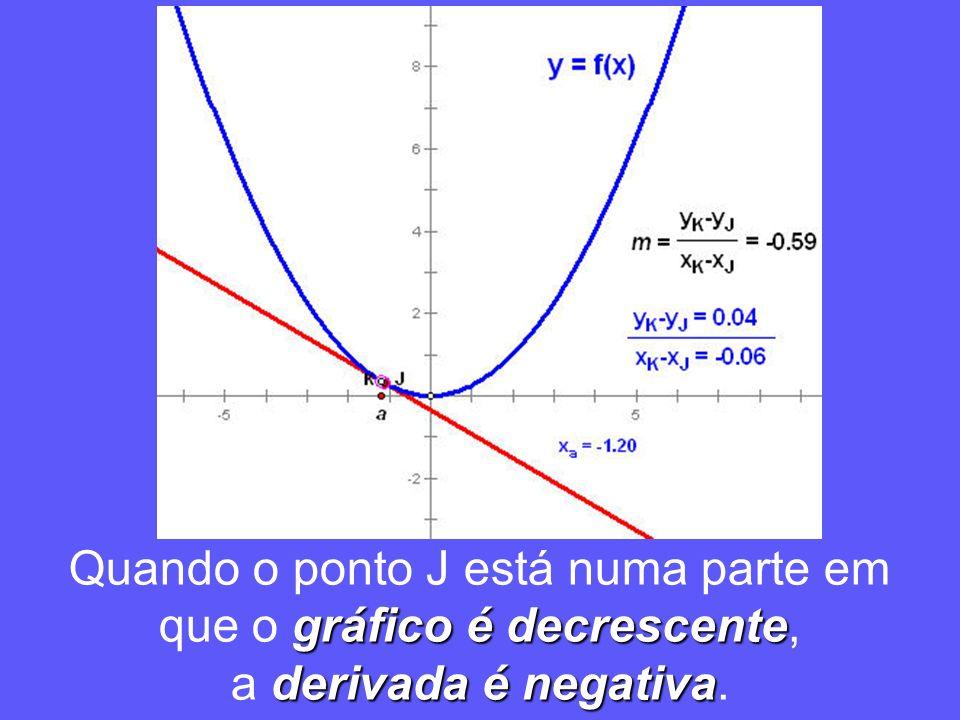 gráfico é decrescente Quando o ponto J está numa parte em que o gráfico é decrescente, derivada é negativa a derivada é negativa.
