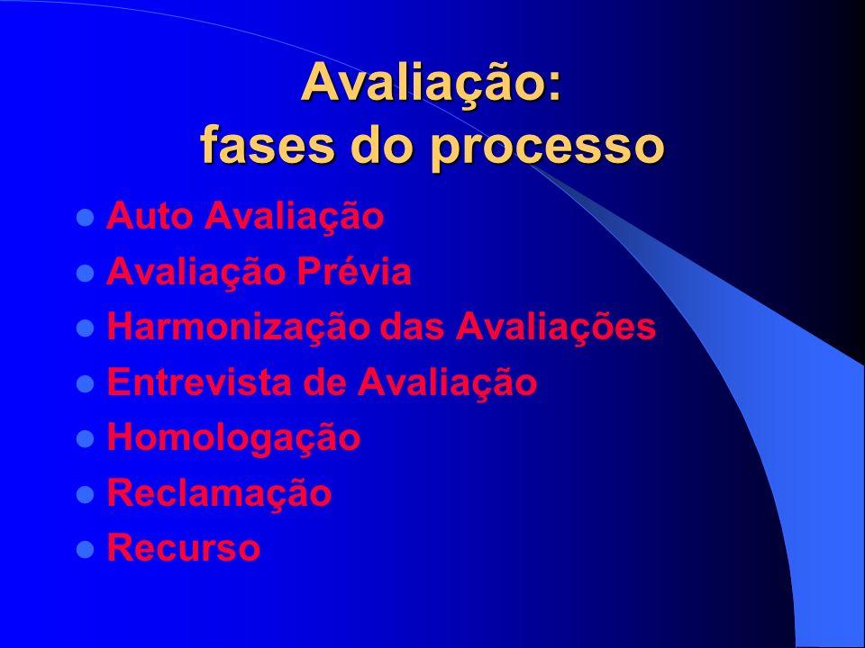 Avaliação: fases do processo Auto Avaliação Avaliação Prévia Harmonização das Avaliações Entrevista de Avaliação Homologação Reclamação Recurso