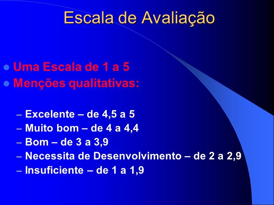 Escala de Avaliação Uma Escala de 1 a 5 Menções qualitativas: – Excelente – de 4,5 a 5 – Muito bom – de 4 a 4,4 – Bom – de 3 a 3,9 – Necessita de Desenvolvimento – de 2 a 2,9 – Insuficiente – de 1 a 1,9