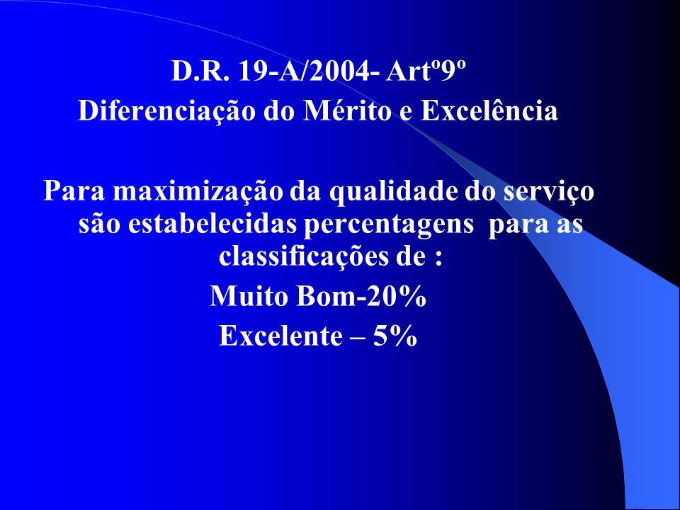 D.R. 19-A/2004- Artº9º Diferenciação do Mérito e Excelência Para maximização da qualidade do serviço são estabelecidas percentagens para as classifica