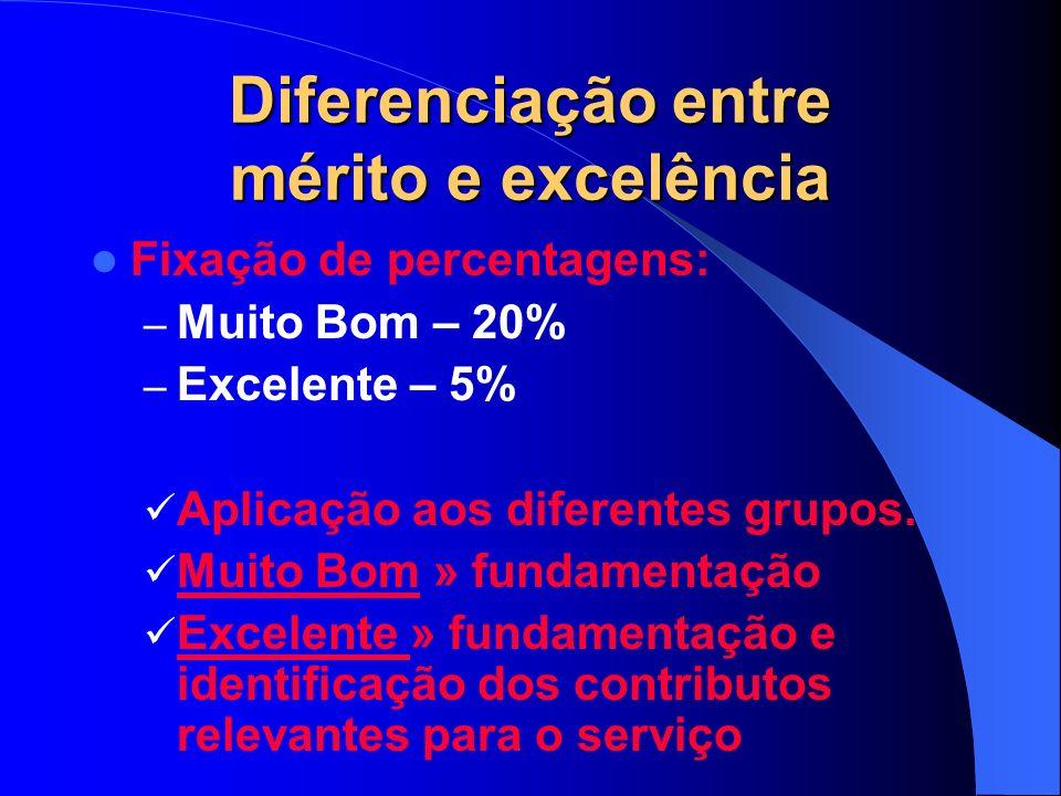 Diferenciação entre mérito e excelência Fixação de percentagens: – Muito Bom – 20% – Excelente – 5% Aplicação aos diferentes grupos.