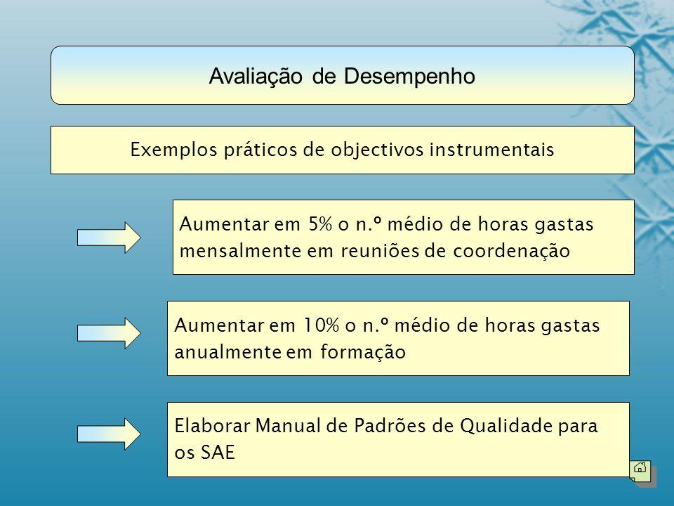Exemplos práticos de objectivos instrumentais Aumentar em 5% o n.º médio de horas gastas mensalmente em reuniões de coordenação Aumentar em 10% o n.º