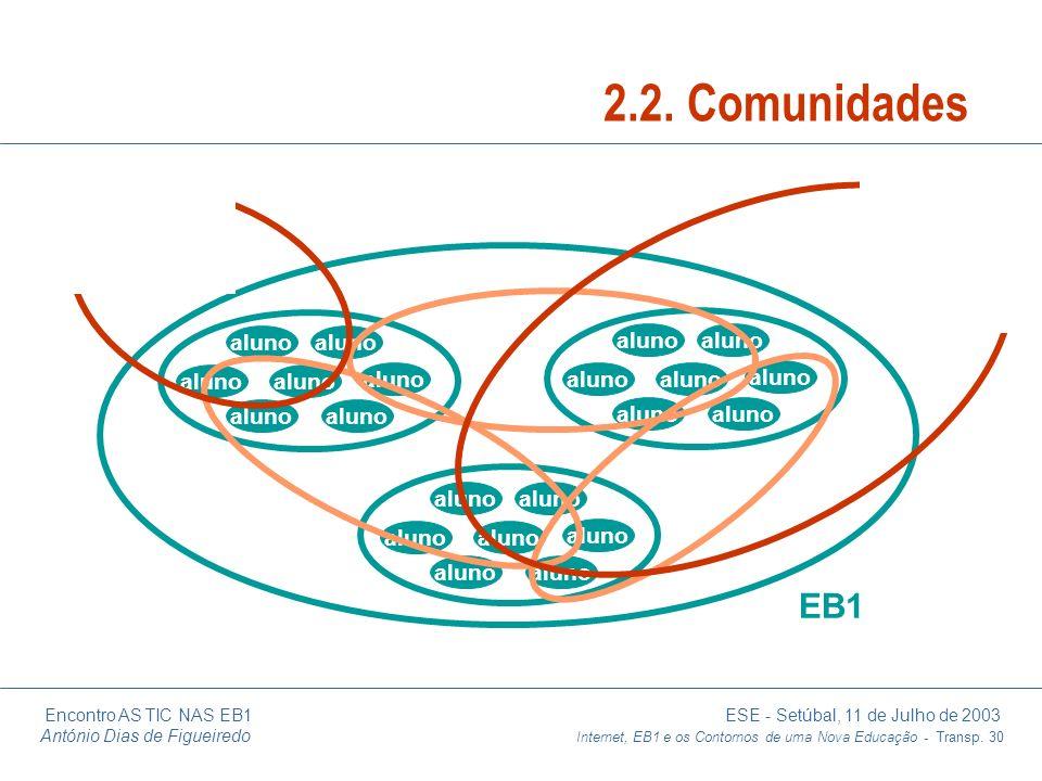 Encontro AS TIC NAS EB1 ESE - Setúbal, 11 de Julho de 2003 António Dias de Figueiredo Internet, EB1 e os Contornos de uma Nova Educação - Transp. 30 a