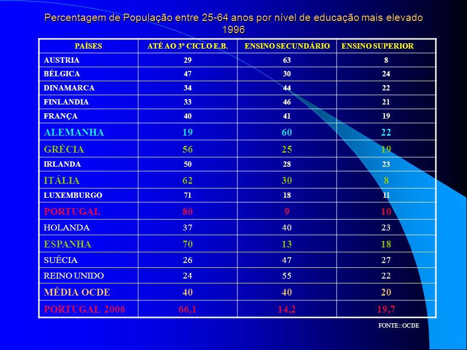 Percentagem de População entre 25-64 anos por nível de educação mais elevado 1996 PAÍSESATÉ AO 3º CICLO E.B.ENSINO SECUNDÁRIOENSINO SUPERIOR AUSTRIA29638 BÉLGICA473024 DINAMARCA344422 FINLANDIA334621 FRANÇA404119 ALEMANHA196022 GRÉCIA562519 IRLANDA502823 ITÁLIA62308 LUXEMBURGO711811 PORTUGAL80910 HOLANDA374023 ESPANHA701318 SUÉCIA264727 REINO UNIDO245522 MÉDIA OCDE40 20 PORTUGAL 200666,114,219,7 FONTE::OCDE
