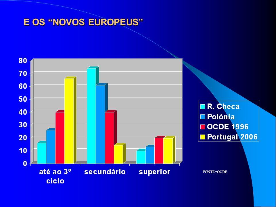 E OS NOVOS EUROPEUS FONTE::OCDE
