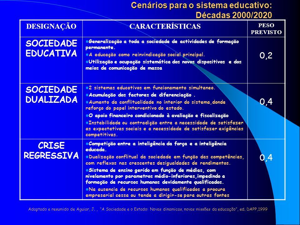 Cenários para o sistema educativo: Décadas 2000/2020 DESIGNAÇÃOCARACTERÍSTICAS PESO PREVISTO SOCIEDADE EDUCATIVA Generalização a toda a sociedade de actividades de formação permanente.