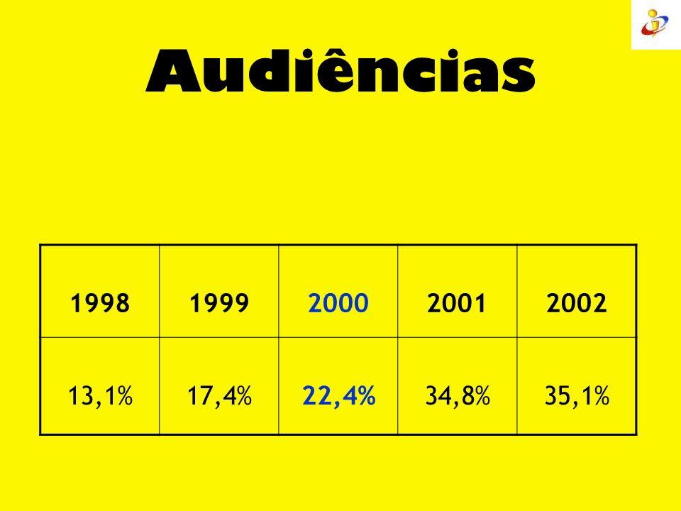 Audiências 19981999200020012002 13,1%17,4%22,4%34,8%35,1%