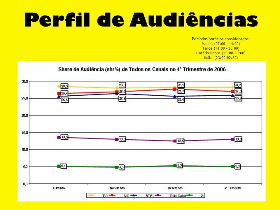 Perfil de Audiências Períodos horários considerados: Manhã (07:00 - 14:00) Tarde (14:00 - 20:00) Horário Nobre (20:00-23:00) Noite (23:00-02:30)